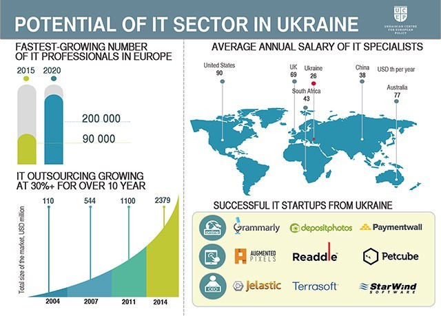 One of the fastest growing IT industries globally