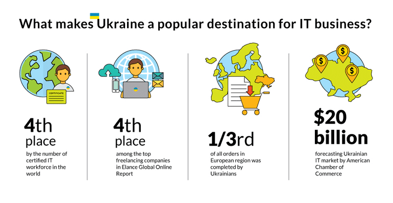 Ukrainian IT-specialists are more flexible than their colleagues in other countries.