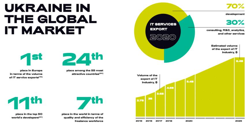 Ukraine in the global it market
